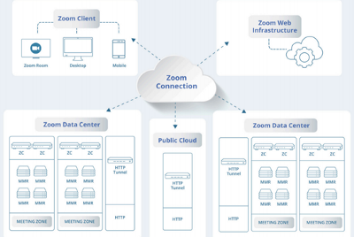How Zoom Works—An Overview