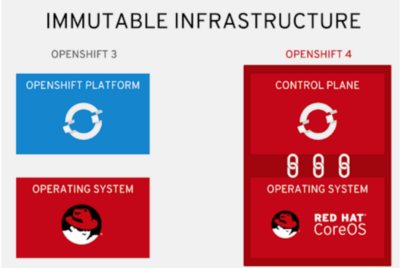 OpenShift 3.x vs 4.x and Migration from 3.x to 4.x