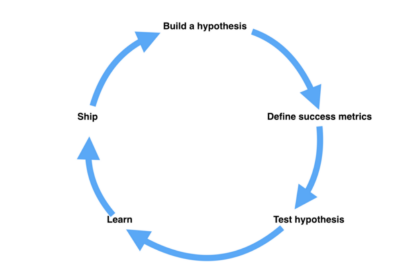 How to test your Business Idea or New Product Launch
