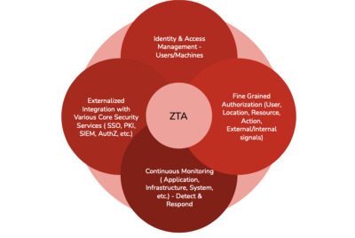 Zero Trust—what is and what is not a ZT solution