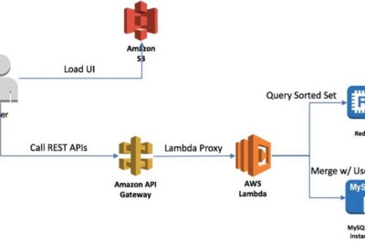 Deep dive into AWS for developers   Part3