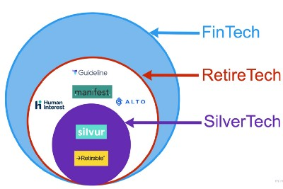What's the difference between RetireTech and SilverTech?