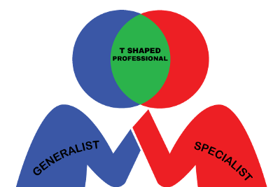 What to be? A Generalist, a Specialist, or a T Shaped Professional?