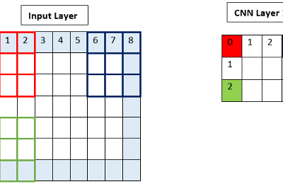Decode CNN Layer to understand previous layer structure