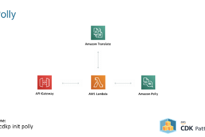 Open your content to the world by combining Amazon Lex and Polly—Natural language translations…