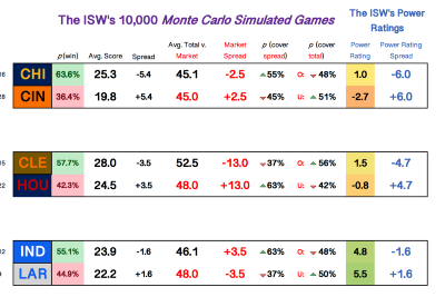 W2 NFL 2021: Monte Carlo Simulated Scores & Cover Probabilities