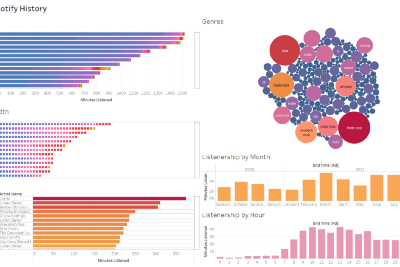 Visualizing Spotify Data with Python and Tableau