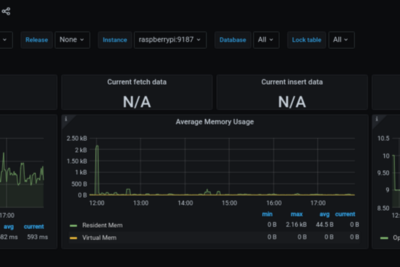 Monitoring Airflow with Prometheus + Statsd + Grafana and spicing the game with B-Tree Filesystem