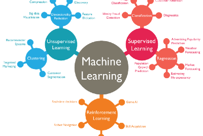 Cool Ways in which Companies are Using Machine Learning/AI