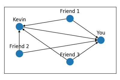 Introduction to Graph Networks: Directed Networks