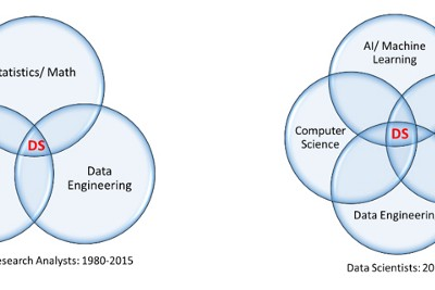 Data Scientist vs. Business Analyst: Confusion Reigns!