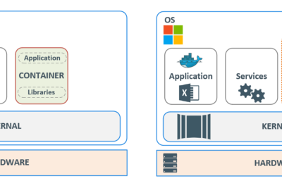 Windows Containers—An Overview!
