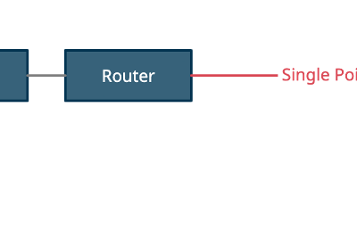 Linux—High Availability Cluster Management