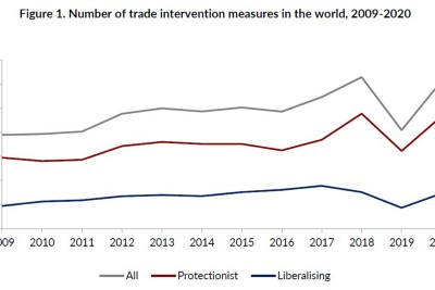 Does Protectionism Matter in the Time of Pandemic?