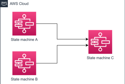 Orchestrate dependant workflows using AWS Step Functions