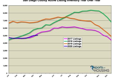 Will home prices in the San Diego County market finally drop (due to COVID-19)?