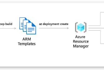 ARM Templates Or Azure Bicep—What Should I Use?