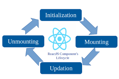 learn React Lifecycle once and for all