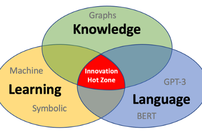 The Learning-Knowledge-Language Innovation Hot Zone