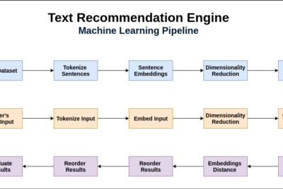 How to Develop a Text Recommendation Engine