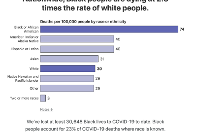 COVID-19 & being Black in America
