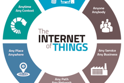 Role of Internet of Things in Industry 4.0