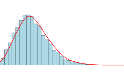 Statistical Moments in Data Science interviews