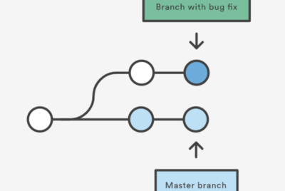 Shifting to DevOps from Build and release profile