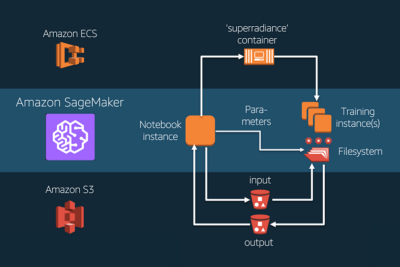 Train and Deploy Machine Learning Model with Amazon SageMaker Linear Learner