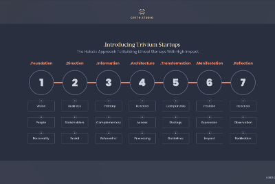 Introducing Trivium startups model for designing and building ethical businesses