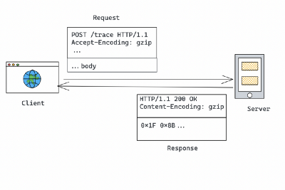 Why HTTP request compression is almost never supported