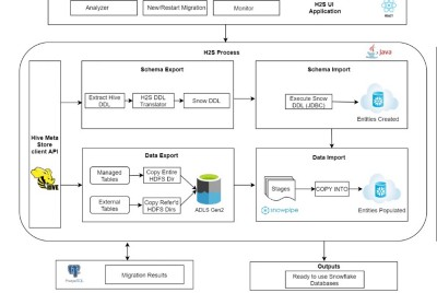 Hadoop to Snowflake: Steps to Migrate Schema & Data