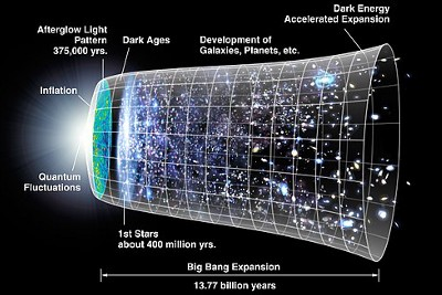 The Universe as we see today: A Brief Timeline