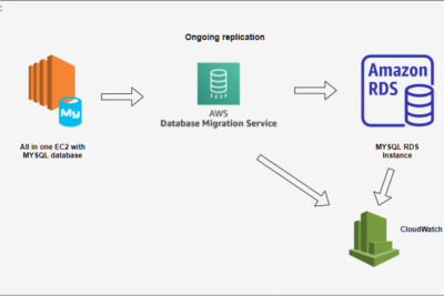 Migrating Existing Database from Server to AWS RDS Using AWS Data Migration Service