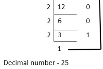 Number System in Python