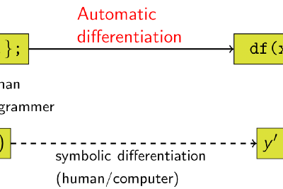 JAX-based automatic differentiation: Introduction of modern statistical modeling to Stingray