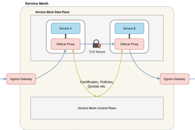 Microservices and the World with a Service Mesh