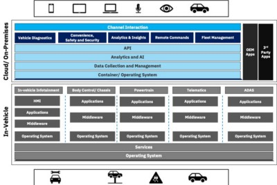 Demystifying Software Defined Vehicle