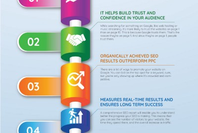 Four benefits of SEO that are crucial for every business