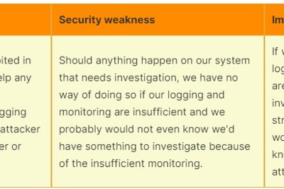 Insufficient Logging Monitoring☝️—What you need to know