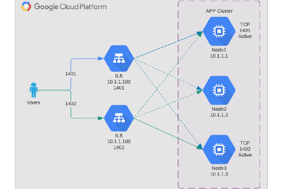 High Availability clusters behind a GCP Load balancer