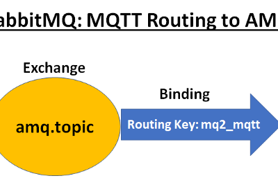 Spring Boot and RabbitMQ Consuming MQTT Incoming Messages via AMQP