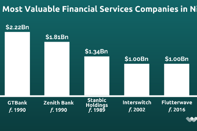 5 REASONS WHY NIGERIAN BANKS SHOULD BE WEARY OF THE FINTECH CHALLENGE