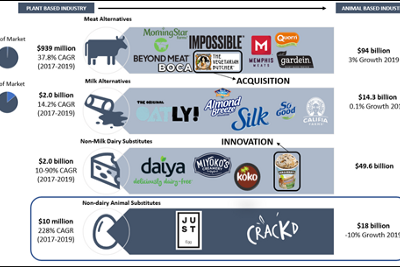 Disrupting an Inelastic Commodity: A Strategy for Unilever to Acquire Eat Just and Enter the…