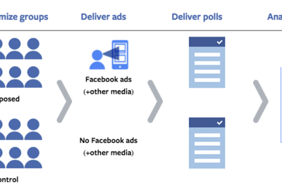 4 ways how to track the real incrementality of Facebook Ads