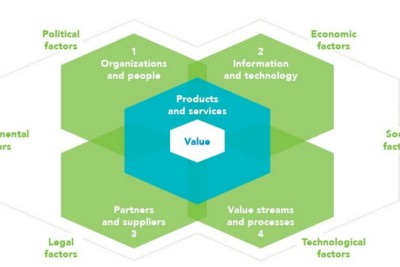 ITIL Four—The Tiny Things That Are Large