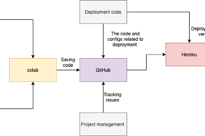 A Tour: Managing Data projects