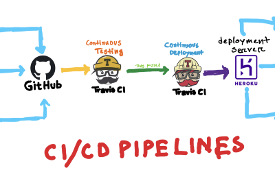Easy CI/CD Pipelines Setup with Travis-CI + React + Docker + Heroku: A Complete Guide for Frontend…