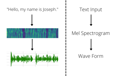 Text To Speech with Deep Learning Introduction