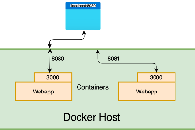 Docker and its command